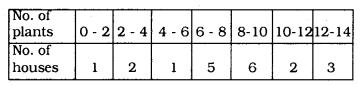 KSEEB SSLC Class 10 Maths Solutions Chapter 13 Statistics Ex 13.1 Q 1