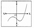 KSEEB SSLC Class 10 Maths Solutions Chapter 9 Polynomials Ex 9.1 3