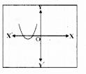 KSEEB SSLC Class 10 Maths Solutions Chapter 9 Polynomials Ex 9.1 5