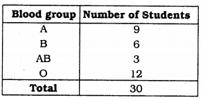 KSEEB Solutions for Class 9 Maths Chapter 14 Statistics Ex 14.2 1