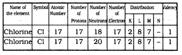 KSSEB Solutions for Class 9 Science Chapter 4 Structure of The Atom Q 2.1