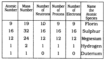 KSSEB Solutions for Class 9 Science Chapter 4 Structure of The Atom Q 20