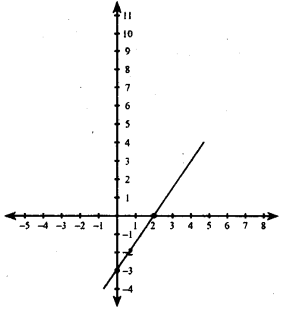 KSEEB Solutions for Class 8 Maths Chapter 14 Introduction of Graphs Ex. 14.2 11