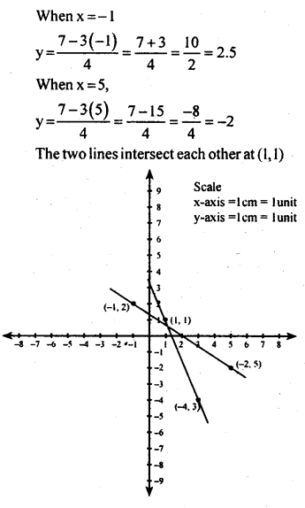 KSEEB Solutions for Class 8 Maths Chapter 14 Introduction of Graphs Ex. 14.2 16