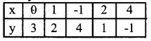 Karnataka SSLC Maths Model Question Paper 3 with Answers - 40