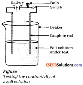 Karnataka SSLC Science Model Question Paper 3 With Answers - 7