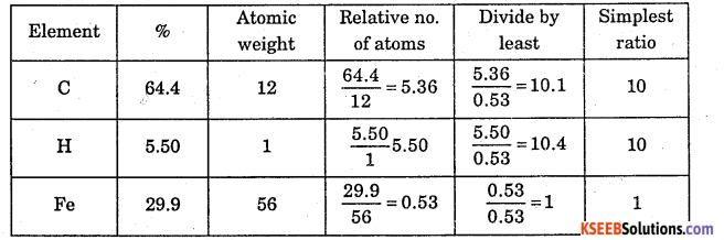 1st PUC Chemistry Question Bank Chapter 1 Some Basic Concepts of Chemistry - 23