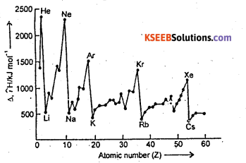 1st PUC Chemistry Question Bank Chapter 3 Classification of Elements and Periodicity in Properties - 4