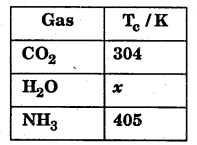 1st PUC Chemistry Question Bank Chapter 5 States of Matter - 33