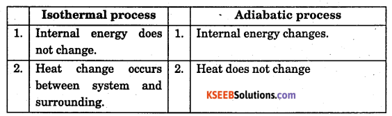 1st PUC Chemistry Question Bank Chapter 6 Thermodynamics - 1