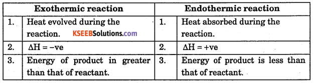1st PUC Chemistry Question Bank Chapter 6 Thermodynamics - 3