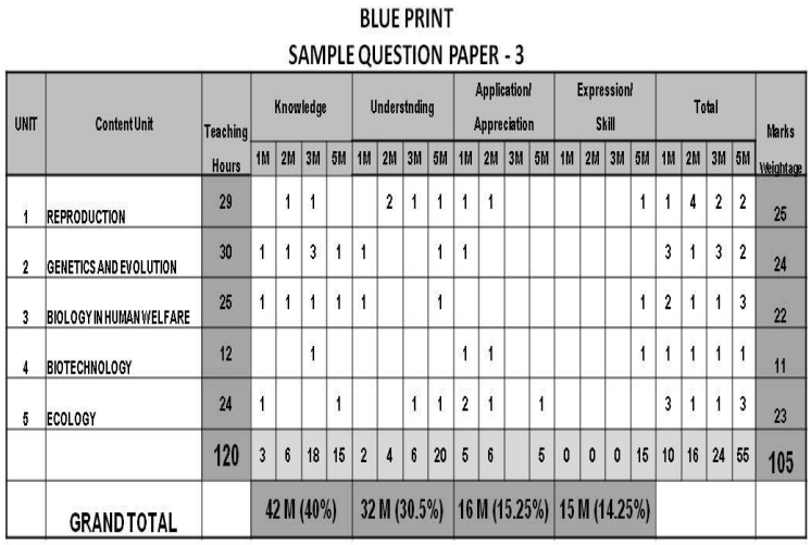 2nd PUC Biology Blue Print of Model Question Paper 3