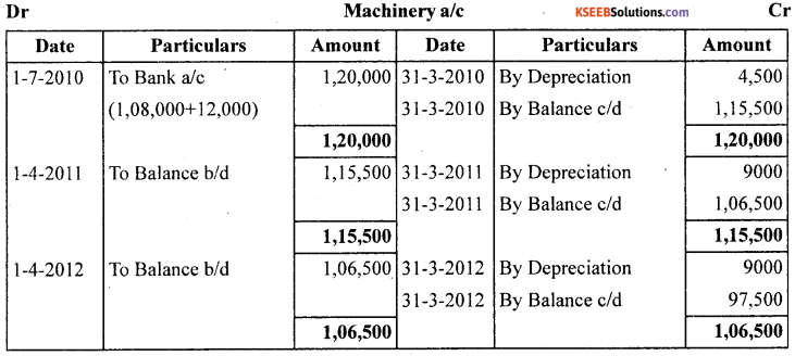 1st PUC Accountancy Question Bank Chapter 7 Depreciation, Provisions and Reserves - 9