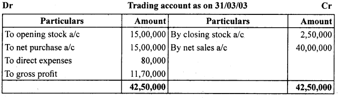 1st PUC Accountancy Question Bank Chapter 9 Financial Statement - I -11