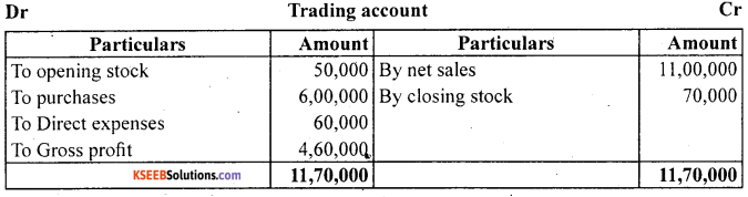 1st PUC Accountancy Question Bank Chapter 9 Financial Statement - I -15