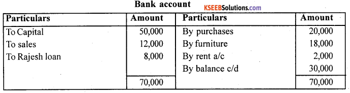 1st PUC Accountancy Question Bank Practical Oriented Questions - 3