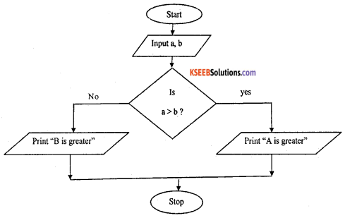 1st PUC Computer Science Model Question Paper 1 with Answers part B img 4