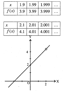 1st PUC Maths Question Bank Chapter 13 Limits and Derivatives 2