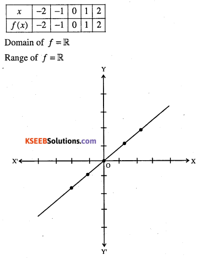 1st PUC Maths Question Bank Chapter 2 Relations and Functions 13