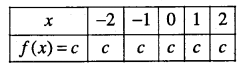 1st PUC Maths Question Bank Chapter 2 Relations and Functions 14