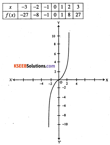 1st PUC Maths Question Bank Chapter 2 Relations and Functions 17
