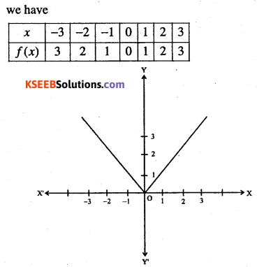 1st PUC Maths Question Bank Chapter 2 Relations and Functions 19