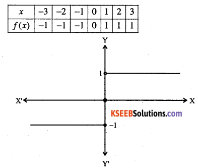 1st PUC Maths Question Bank Chapter 2 Relations and Functions 20