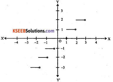 1st PUC Maths Question Bank Chapter 2 Relations and Functions 21