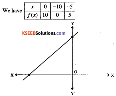 1st PUC Maths Question Bank Chapter 2 Relations and Functions 22