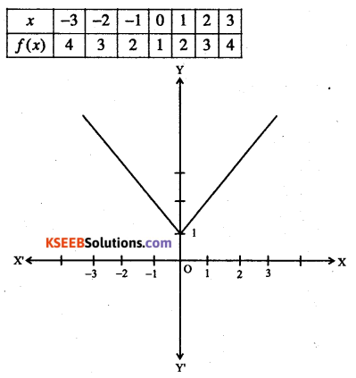 1st PUC Maths Question Bank Chapter 2 Relations and Functions 23