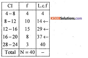 1st PUC Statistics Model Question Paper 1 with Answers - 29