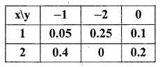 1st PUC Statistics Question Bank Chapter 10 Random Variables and Mathematical Expectation -29