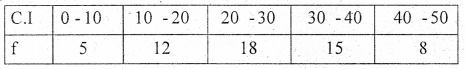 1st PUC Statistics Question Bank Chapter 4 Diagrammatic and Graphical Presentation of Data - 19
