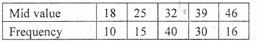 1st PUC Statistics Question Bank Chapter 4 Diagrammatic and Graphical Presentation of Data - 21