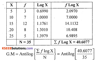 1st PUC Statistics Question Bank Chapter 5 Analysis of Univariate Data - 100