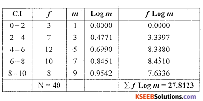 1st PUC Statistics Question Bank Chapter 5 Analysis of Univariate Data - 103