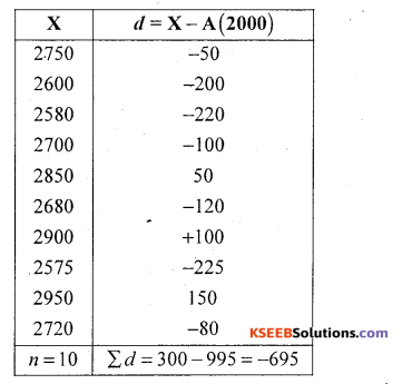 1st PUC Statistics Question Bank Chapter 5 Analysis of Univariate Data - 11