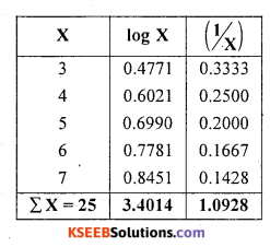 1st PUC Statistics Question Bank Chapter 5 Analysis of Univariate Data - 113