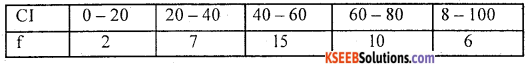1st PUC Statistics Question Bank Chapter 5 Analysis of Univariate Data - 124