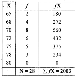 1st PUC Statistics Question Bank Chapter 5 Analysis of Univariate Data - 15