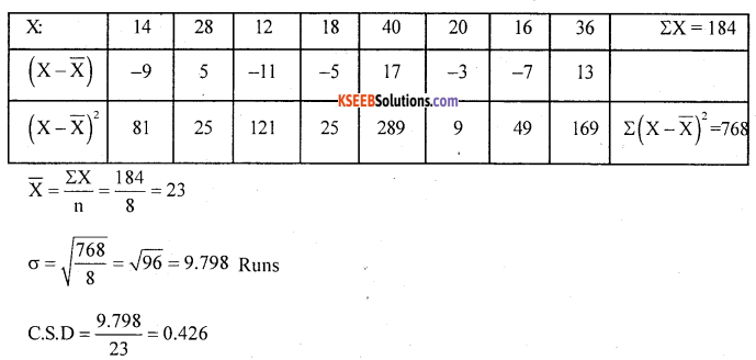 1st PUC Statistics Question Bank Chapter 5 Analysis of Univariate Data - 156
