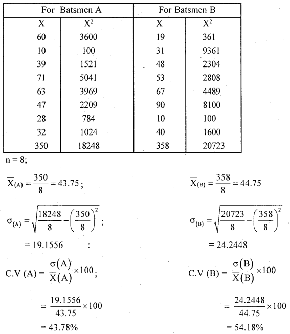 1st PUC Statistics Question Bank Chapter 5 Analysis of Univariate Data - 170