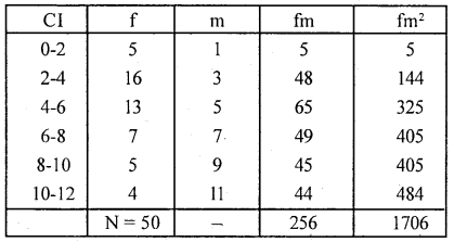 1st PUC Statistics Question Bank Chapter 5 Analysis of Univariate Data - 173