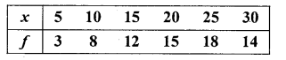 1st PUC Statistics Question Bank Chapter 5 Analysis of Univariate Data - 184