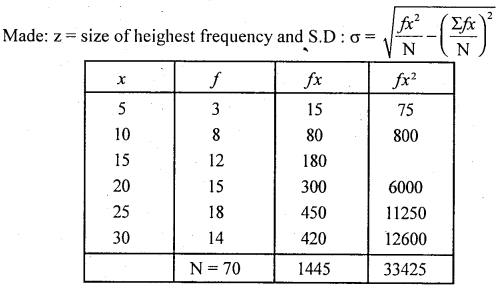 1st PUC Statistics Question Bank Chapter 5 Analysis of Univariate Data - 185