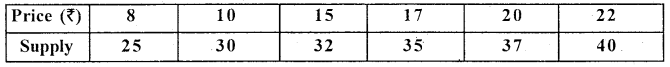 1st PUC Statistics Question Bank Chapter 5 Analysis of Univariate Data - 208