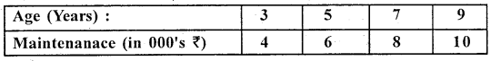 1st PUC Statistics Question Bank Chapter 5 Analysis of Univariate Data - 212