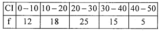 1st PUC Statistics Question Bank Chapter 5 Analysis of Univariate Data - 22