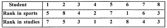 1st PUC Statistics Question Bank Chapter 5 Analysis of Univariate Data - 234