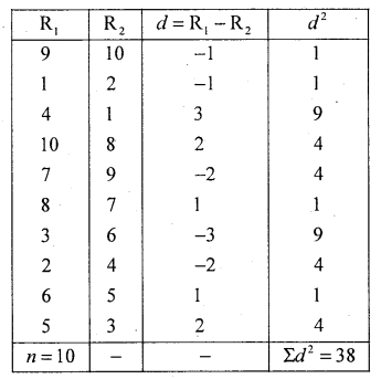1st PUC Statistics Question Bank Chapter 5 Analysis of Univariate Data - 239